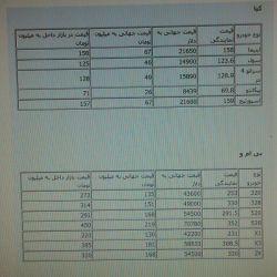 جدول مقایسه قیمت جهانی و داخلی خودروهای خارجی-1