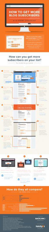 12 راه برای افزایش اشتراکگیری وبلاگ